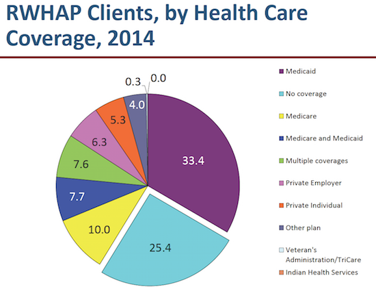 RWHAP Clients by Health Care Coverage, 2014