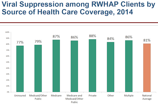 viral suppression rates among RWHAP clients
