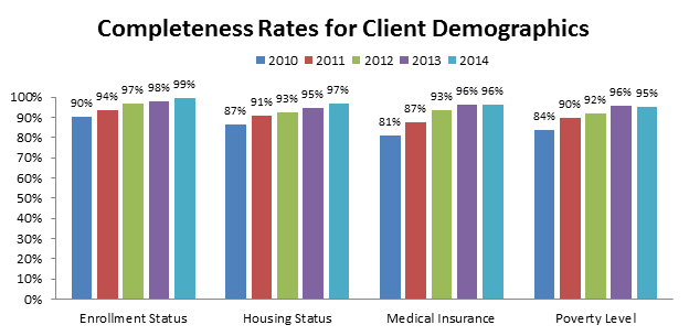 Completeness rates for client demographics