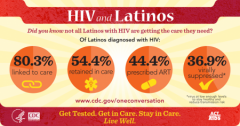 HIV and Latinos infographic