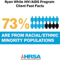 73% of Ryan White clients are racial/ethnic minority persons